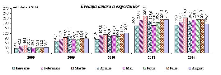 http://www.statistica.md/public/files/ComPresa/Comert/2014/Com_Ext_ian_aug_2014.png