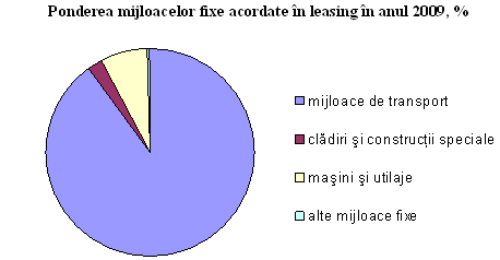 Leasing_2009_02.png
