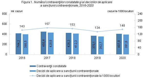 În 2021, moldovenii au încălcat legea mai mult decât în anul precedent. Câte contravenții au fost înregistrate