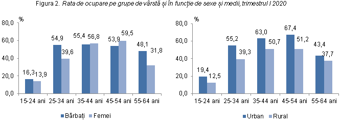 Structura și îmbătrânirea populației