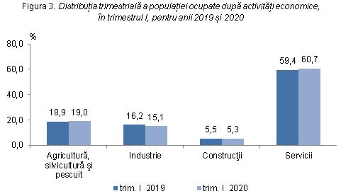 Evoluția numărului de șomeri în ultimii patru ani, în România