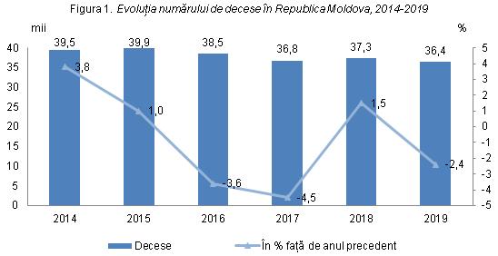 morbiditatea in republica moldova