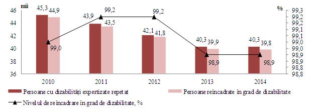 Ncadrarea Repetat A Persoanelor Cu Dizabiliti N Grad De Dizabilitate 2010 2014