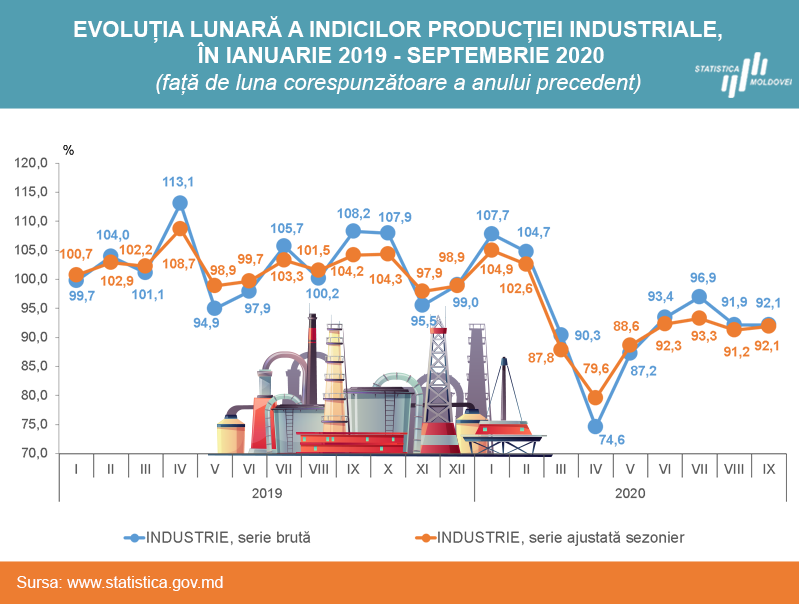 Industrie_ian_sep_2020.png